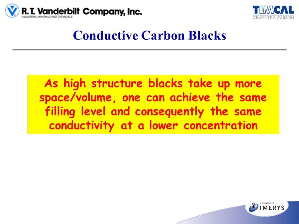 Conductive Carbon Blacks