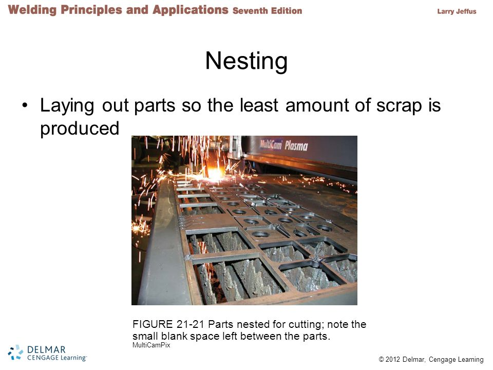 Nesting Laying out parts so the least amount of scrap is produced