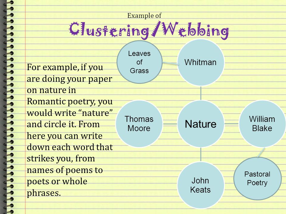 Example of Clustering/Webbing. Nature. Whitman. William Blake. John Keats. Thomas. Moore. Leaves of Grass.