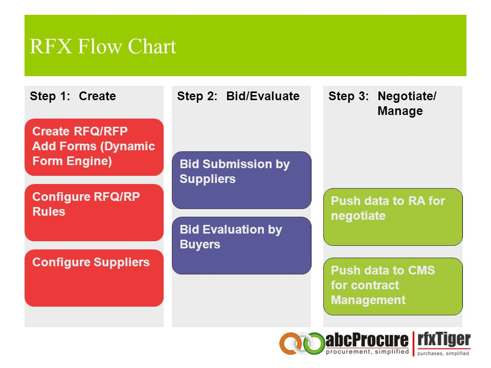 RFX Flow Chart Step 1: Create Step 2: Bid/Evaluate Step 3: Negotiate/