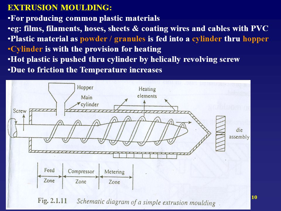 EXTRUSION MOULDING: For producing common plastic materials. eg: films, filaments, hoses, sheets & coating wires and cables with PVC.