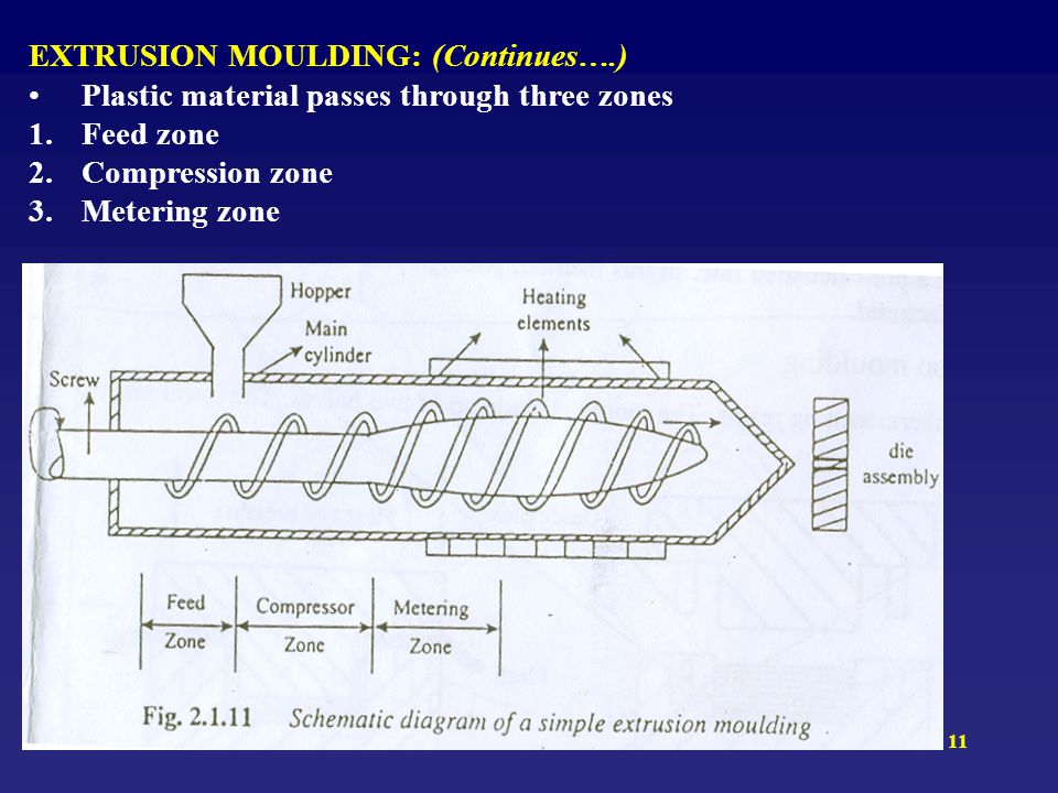 EXTRUSION MOULDING: (Continues….)