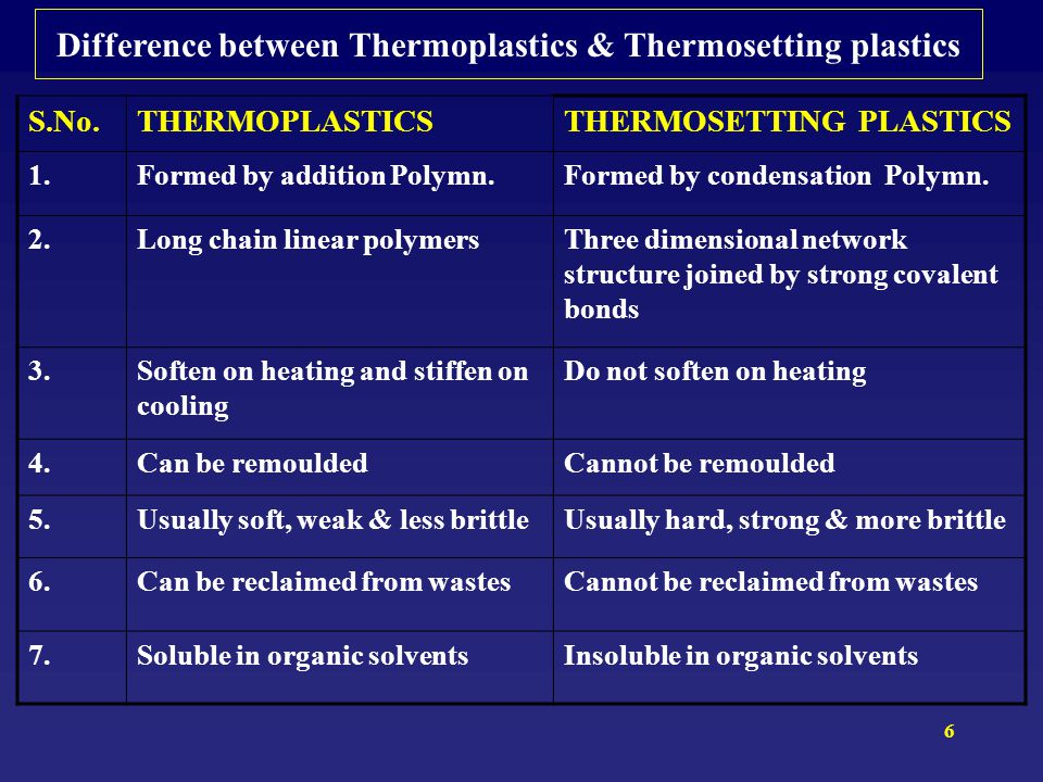 Difference between Thermoplastics & Thermosetting plastics