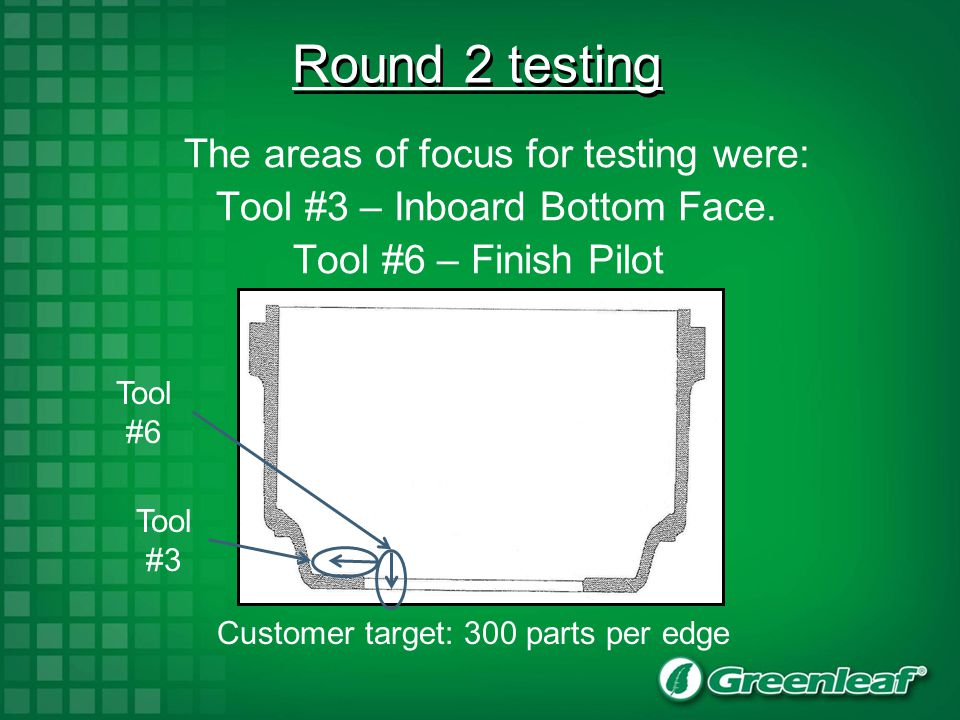Round 2 testing The areas of focus for testing were: