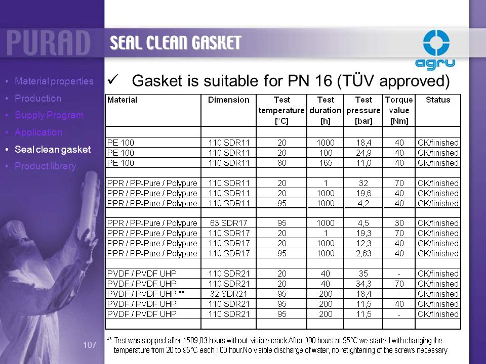 Gasket is suitable for PN 16 (TÜV approved)