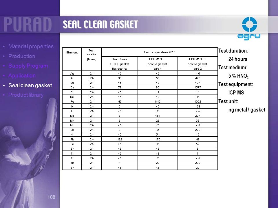 SEAL CLEAN GASKET Material properties Production Test duration: