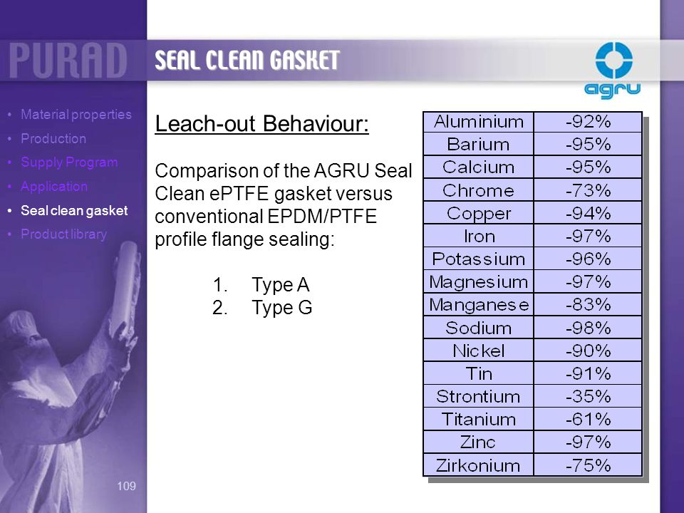 SEAL CLEAN GASKET Leach-out Behaviour: