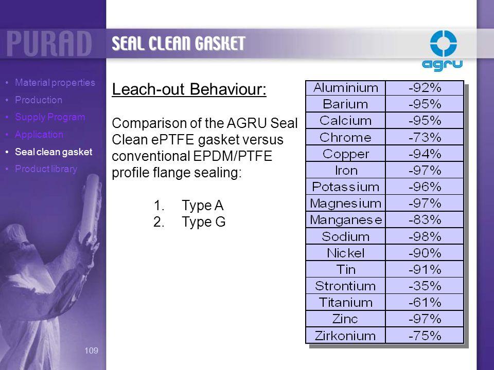 SEAL CLEAN GASKET Leach-out Behaviour: