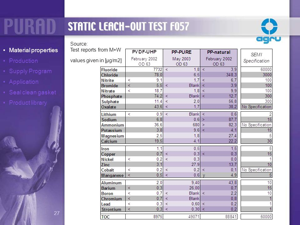 STATIC LEACH-OUT TEST F057