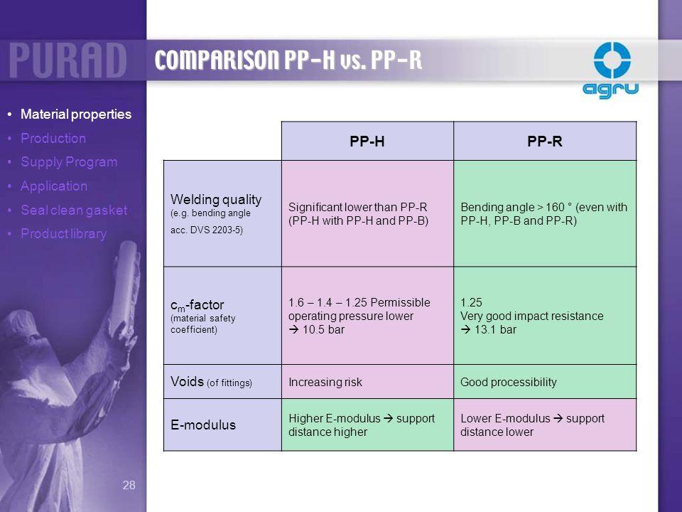 COMPARISON PP-H vs. PP-R