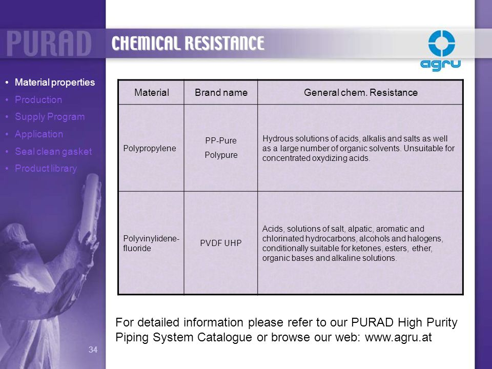 CHEMICAL RESISTANCE Material properties. Production. Supply Program. Application. Seal clean gasket.