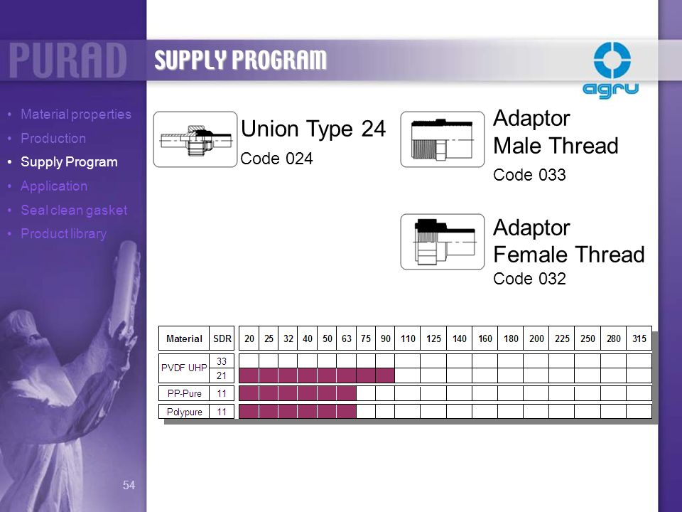 SUPPLY PROGRAM Adaptor Union Type 24 Male Thread Female Thread