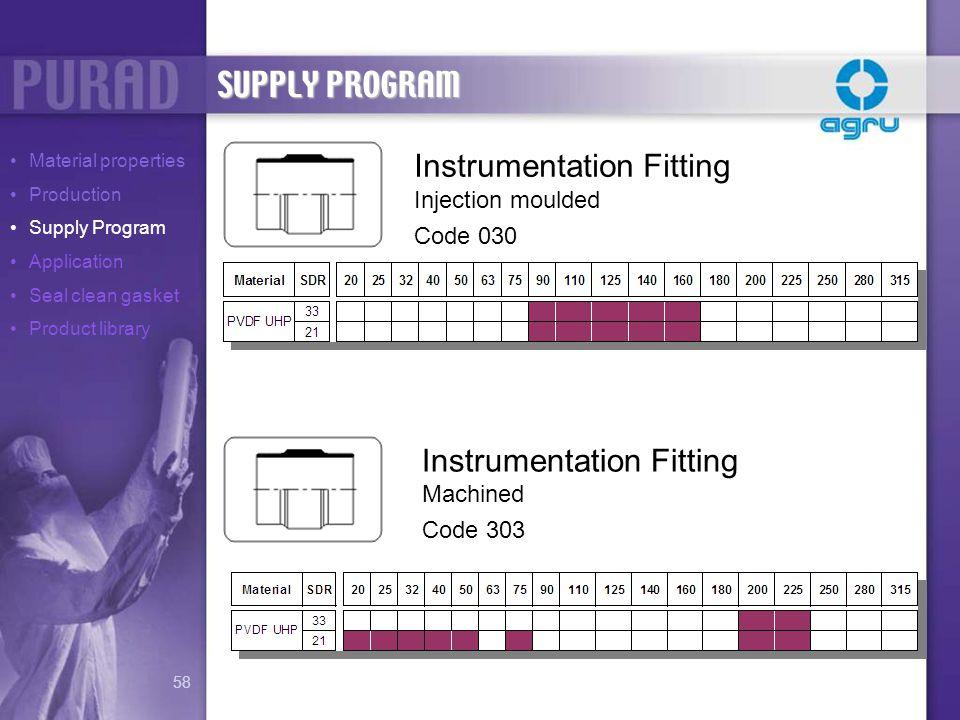 Instrumentation Fitting