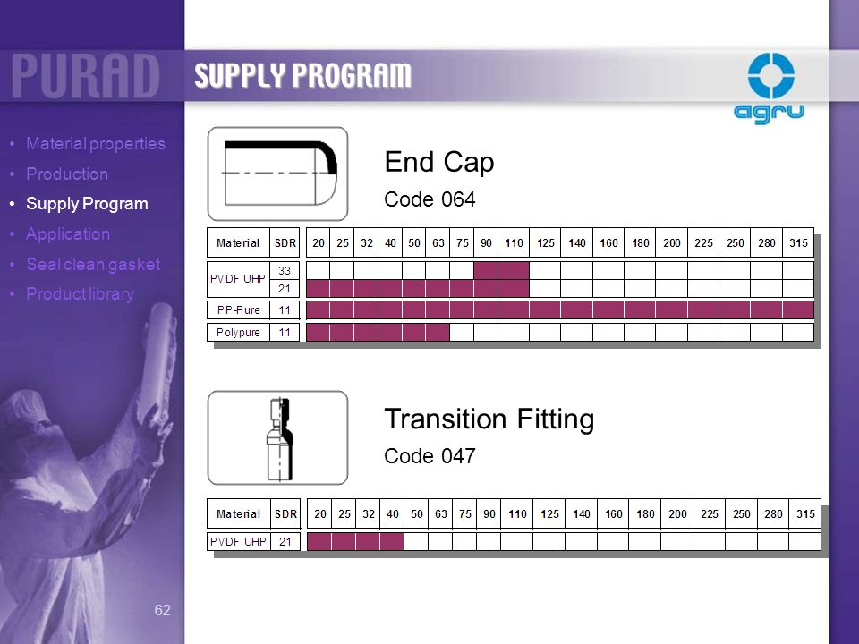 SUPPLY PROGRAM End Cap Transition Fitting Code 064 Code 047
