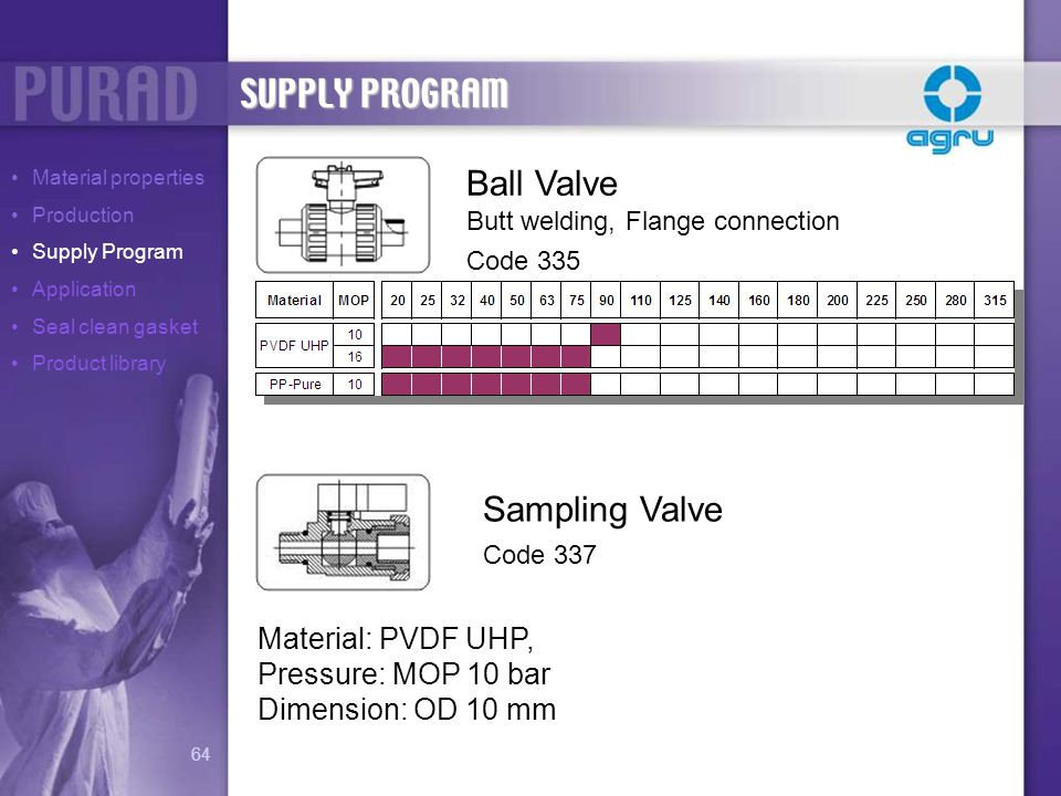 SUPPLY PROGRAM Ball Valve Sampling Valve Material: PVDF UHP,