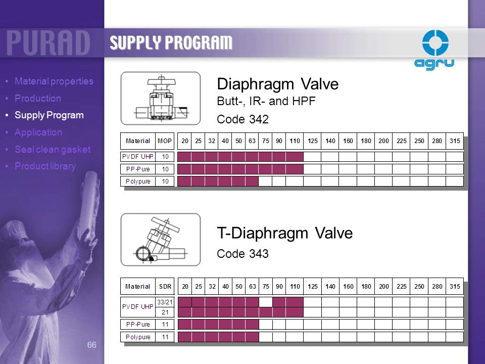SUPPLY PROGRAM Diaphragm Valve T-Diaphragm Valve Butt-, IR- and HPF