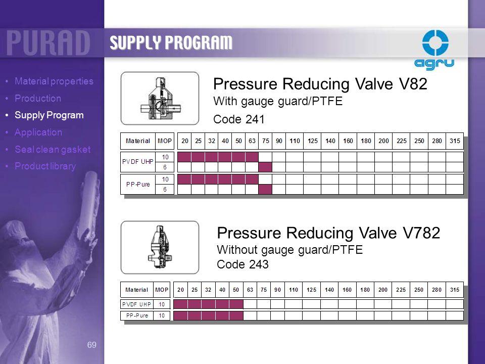 Pressure Reducing Valve V82