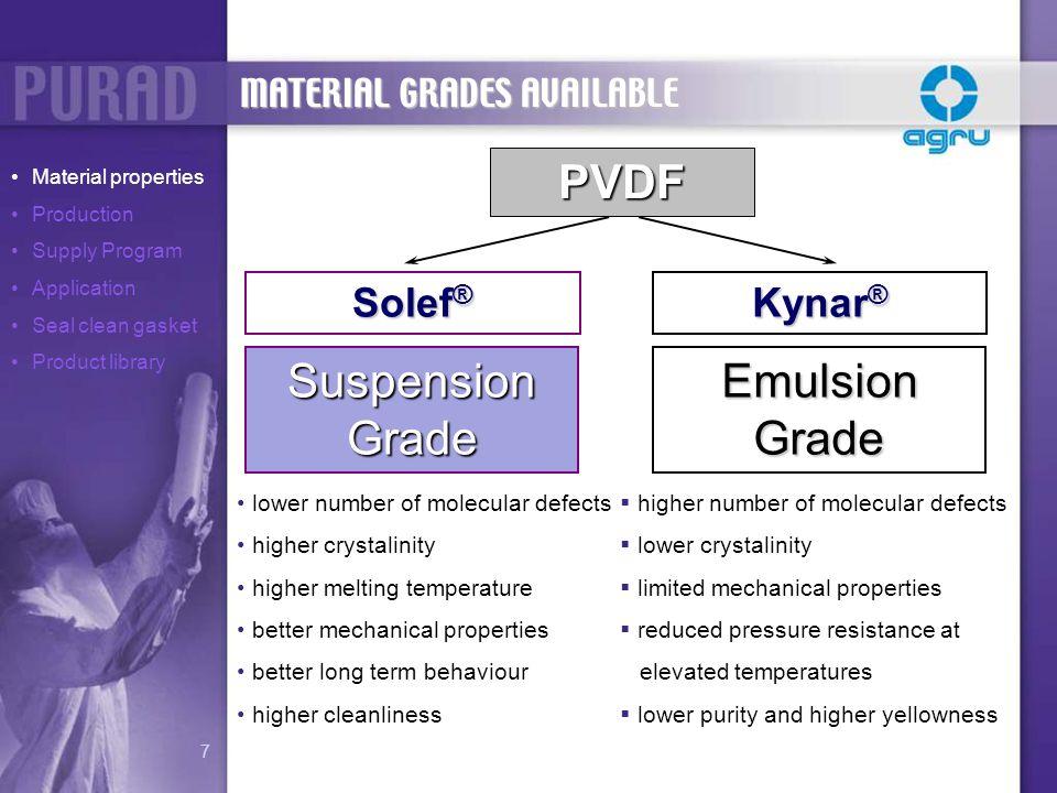 PVDF Suspension Grade Emulsion Grade Solef® Kynar®