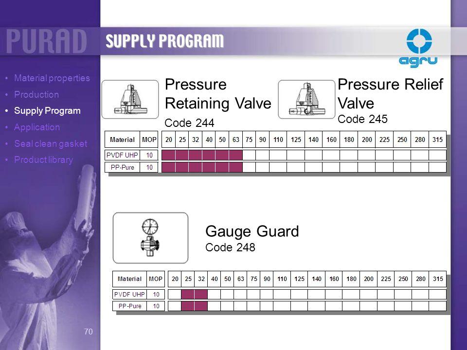 Pressure Retaining Valve Pressure Relief Valve