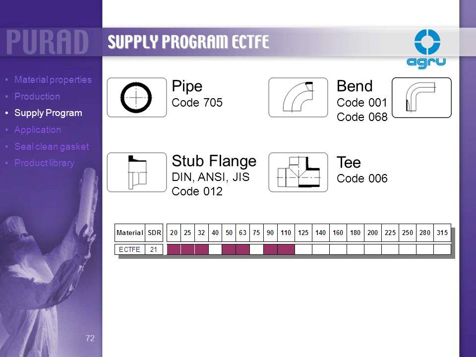 SUPPLY PROGRAM ECTFE Pipe Stub Flange Bend Tee Code 705 DIN, ANSI, JIS