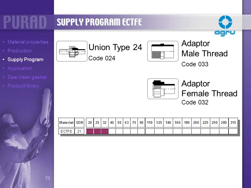 SUPPLY PROGRAM ECTFE Adaptor Union Type 24 Male Thread Female Thread