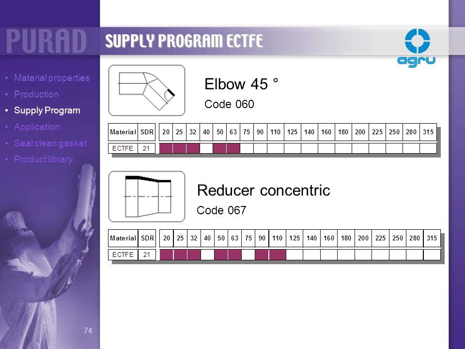 SUPPLY PROGRAM ECTFE Elbow 45 ° Reducer concentric Code 060 Code 067