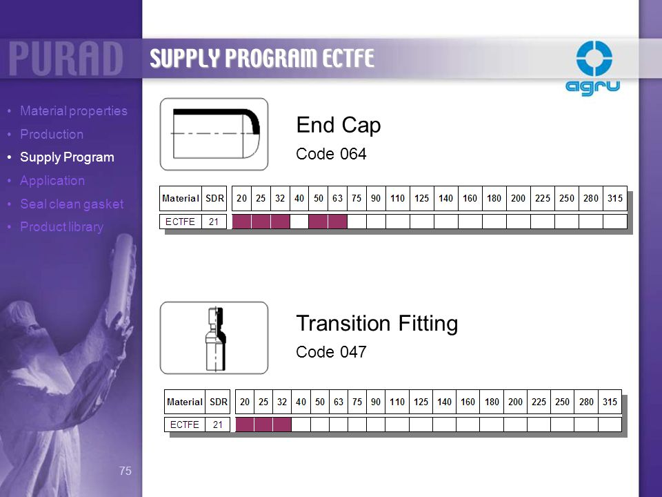 SUPPLY PROGRAM ECTFE End Cap Transition Fitting Code 064 Code 047