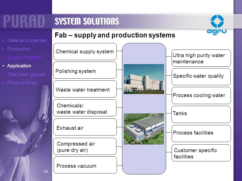 SYSTEM SOLUTIONS Fab – supply and production systems
