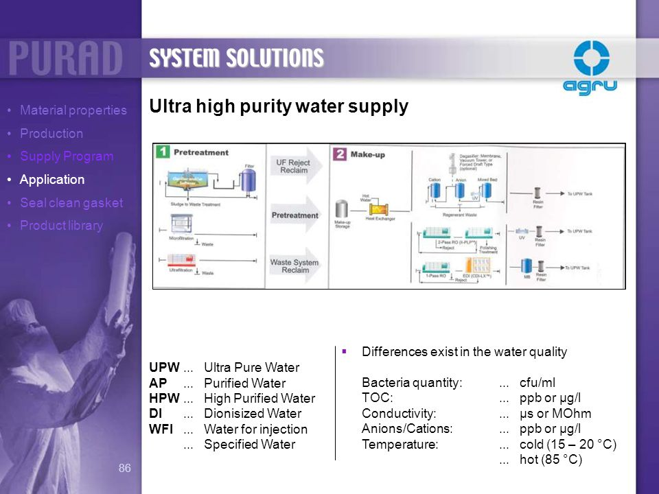 SYSTEM SOLUTIONS Ultra high purity water supply Material properties