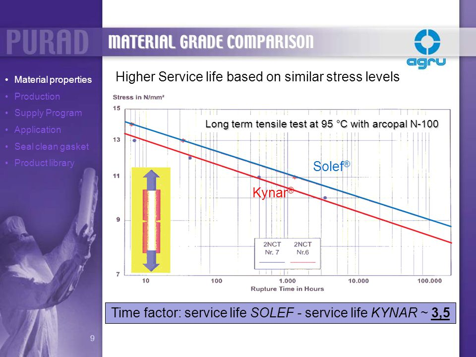 Time factor: service life SOLEF - service life KYNAR ~ 3,5
