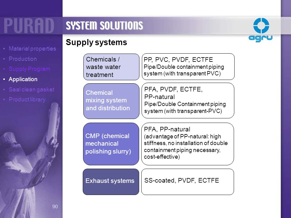 SYSTEM SOLUTIONS Supply systems Chemicals / PP, PVC, PVDF, ECTFE