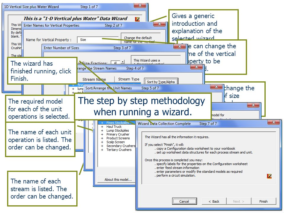 The step by step methodology