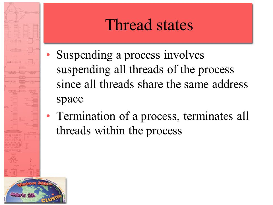 Thread states Suspending a process involves suspending all threads of the process since all threads share the same address space.