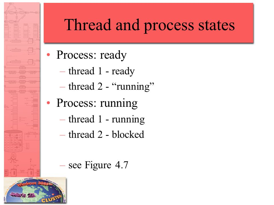 Thread and process states