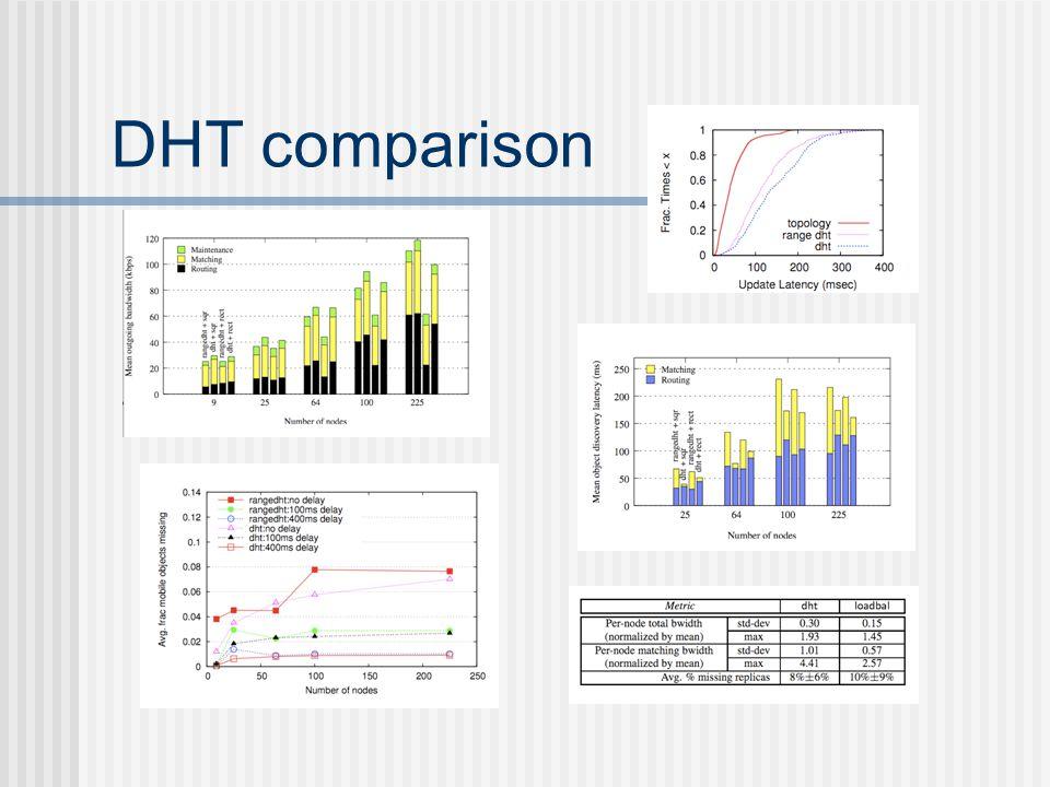 DHT comparison