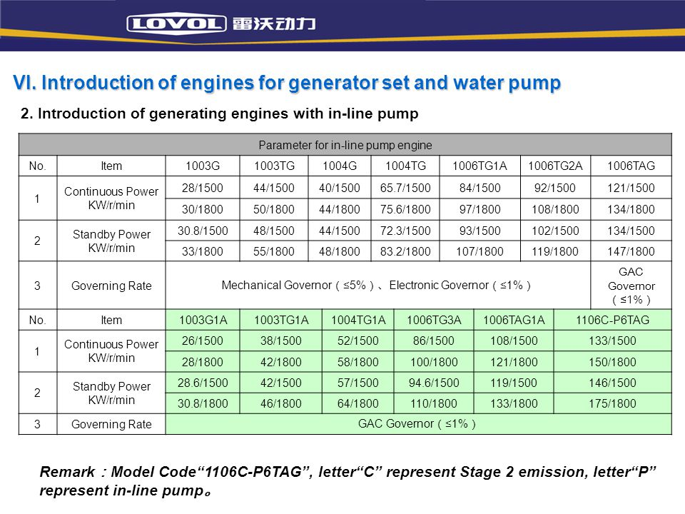 VI. Introduction of engines for generator set and water pump