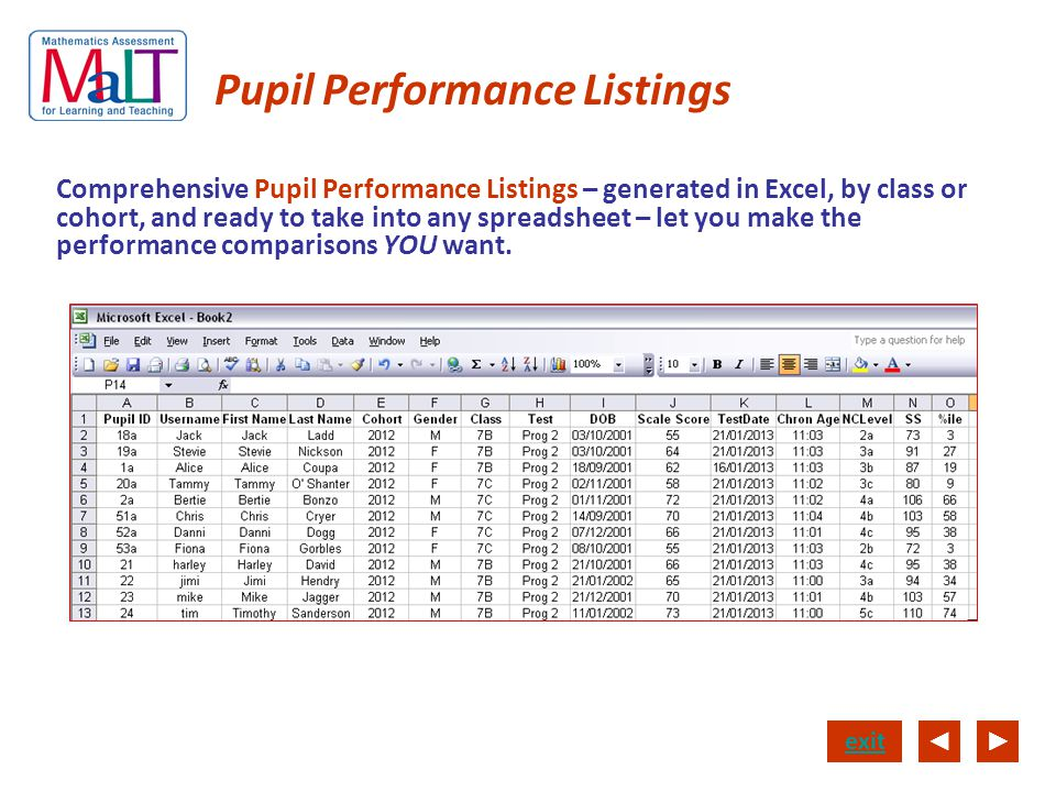Pupil Performance Listings