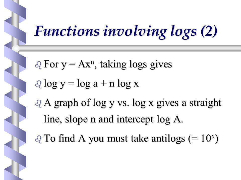 Functions involving logs (2)