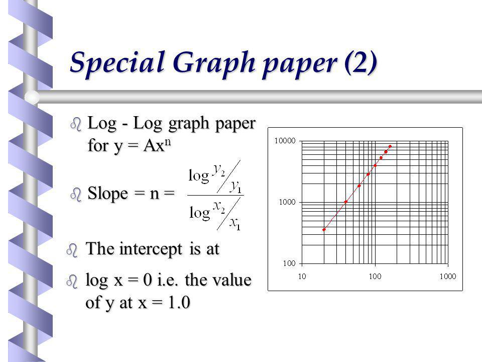 Special Graph paper (2) Log - Log graph paper for y = Axn Slope = n =