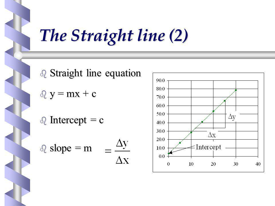 The Straight line (2) Straight line equation y = mx + c Intercept = c