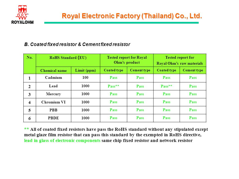 Tested report for Royal Ohm's product Royal Ohm's raw materials