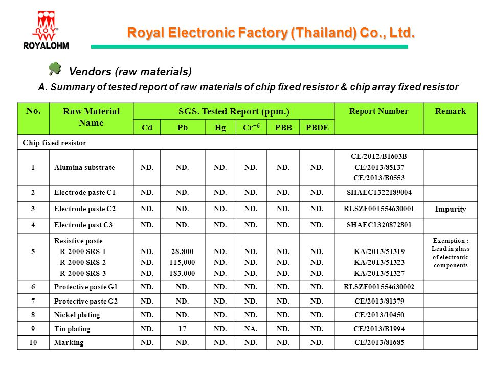 Vendors (raw materials)