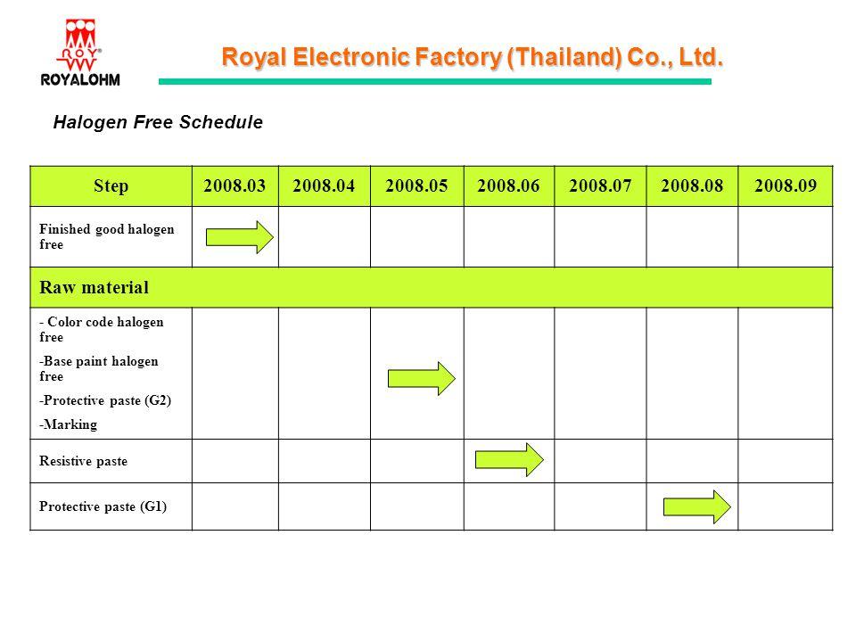 Halogen Free Schedule Step 2008.03 2008.04 2008.05 2008.06 2008.07