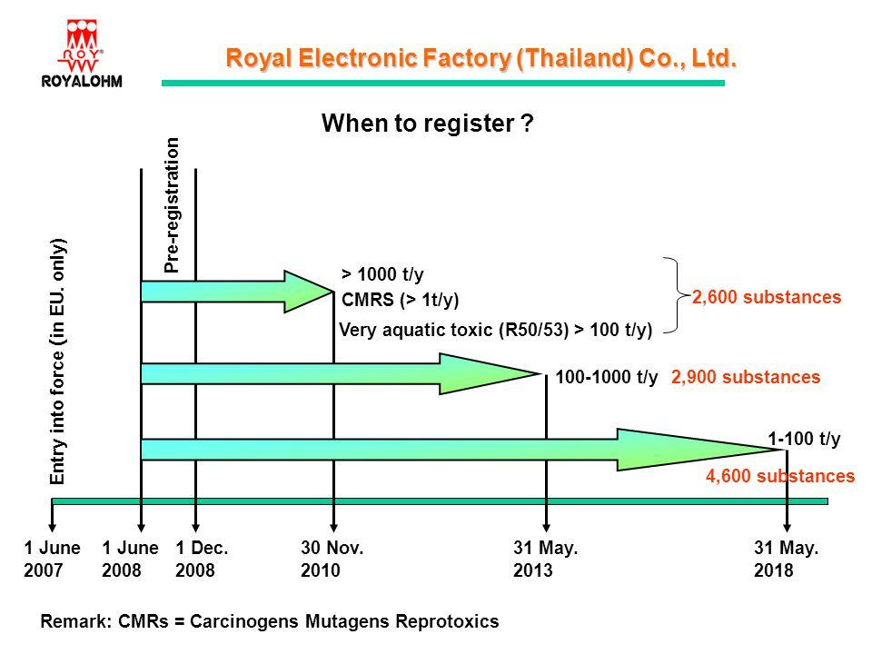When to register Pre-registration > 1000 t/y 2,600 substances