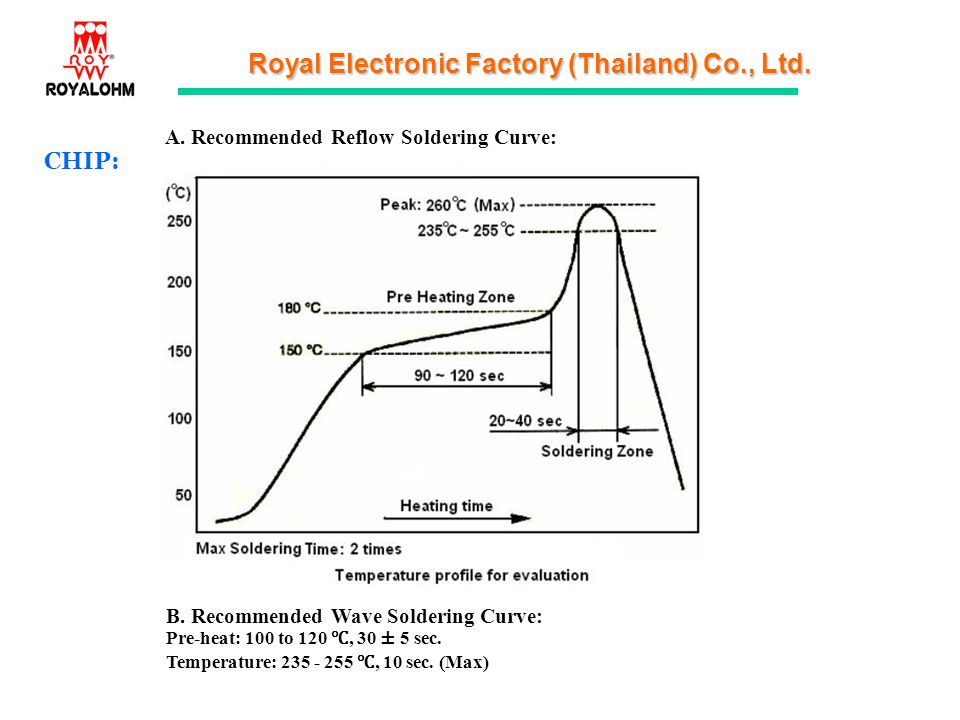 CHIP: A. Recommended Reflow Soldering Curve: