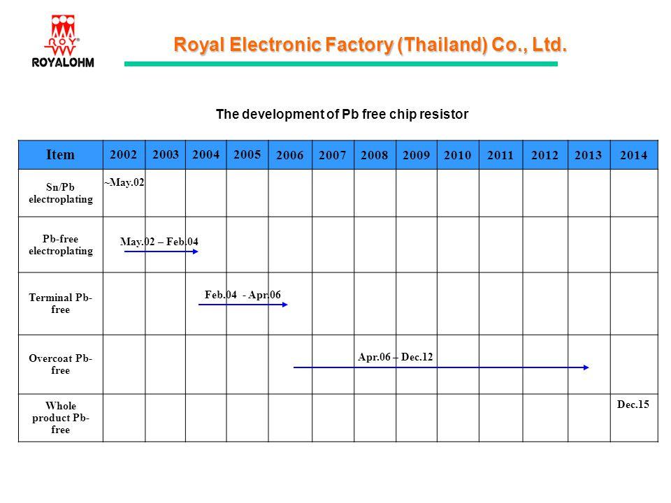 Pb-free electroplating
