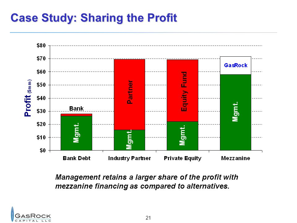 Case Study: Sharing the Profit