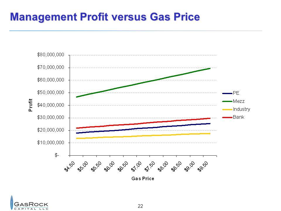Management Profit versus Gas Price