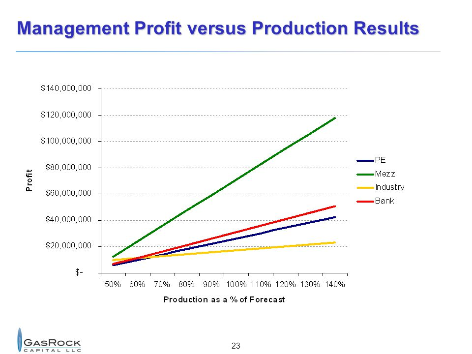 Management Profit versus Production Results