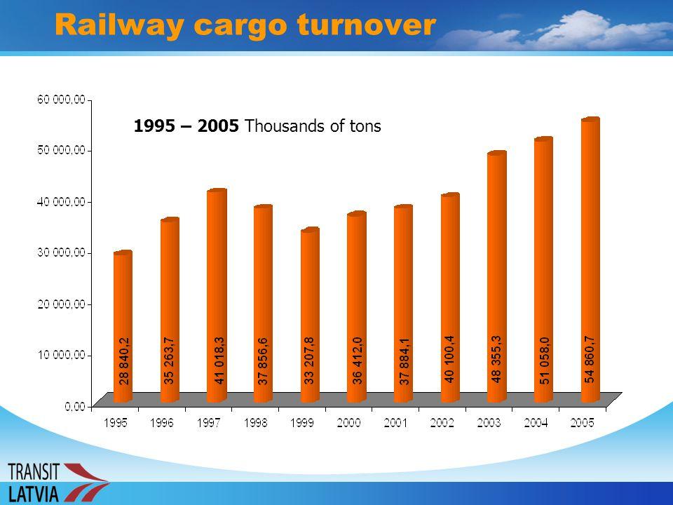 Railway cargo turnover